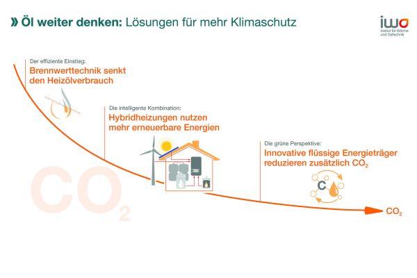 """Will Deutschland seine klimapolitischen Ziele für 2050 erreichen, müssen Benzin, Diesel, Heizöl und Erdgas zunehmend treibhausgasneutral werden. Solche """"Future Fuels"""" werden ein wichtiger Bestandteil im Technologie- und Energieträgermix der Zukunft sein, betont das IWO. Dass ein solcher Mix viele Vorteile hat und zudem deutlich günstiger ist als ein Vorgehen, das  primär auf strombasierte Anwendungen  setzt, hat auch die Dena-Leitstudie """"integrierte Energiewende"""" gezeigt."""