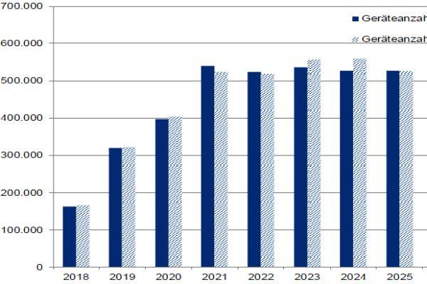 Das Diagramm zeigt, wie viele Geräte im Zeitraum 2018-2030 auf H-Gas umgestellt werden.