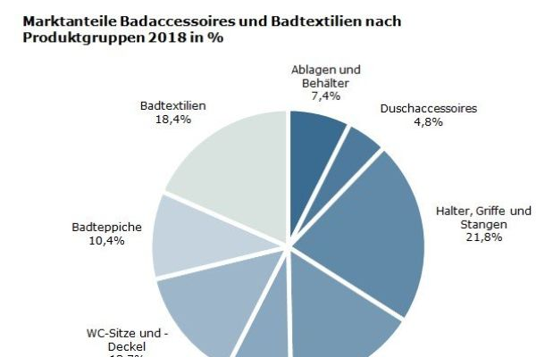 Badaccessoires versus Badtextilien