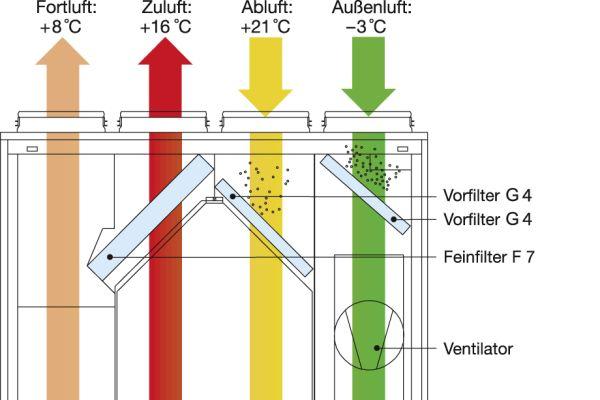 Prinzipschema einer KWL-Anlage  mit Kreuzgegenstrom-Wärmeübertrager.