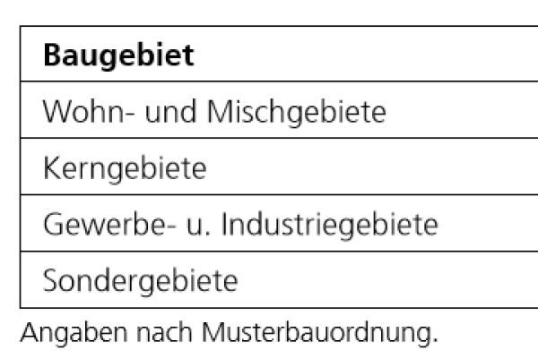 Die Tabelle zeigt den Mindestabstand von Wärmepumpen in verschiedenen Baugebieten nach der Musterbauordnung.