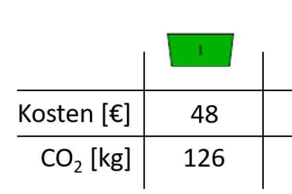 Das Diagramm zeigt die Kosten und CO2-Emissionen der fünf Einzelgebäude und des