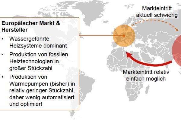 Die Grafik zeigt einen Vergleich zwischen europäischem Markt und Herstellern für Wärmepumpen und asiatischem.