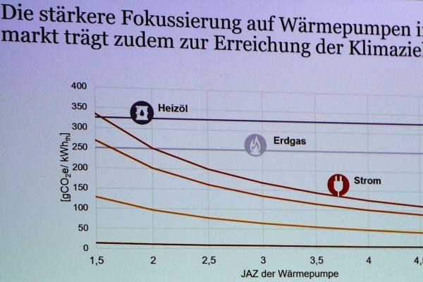 Voraussichtliche Leistung von Wärmepumpen von 2018 bis 2020.