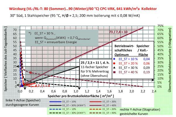 Abb.4: Das Diagramm zeigt Speicherkapazität einer Musteranlage als Vielfaches des Tagesbedarfs eines Julitages  sowie Kollektorertragsverluste durch Stagnation bei solarem Deckungsgrad von 10 bis 40 Prozent in Abhängigkeit von der Speichergröße pro Kollektorfläche.