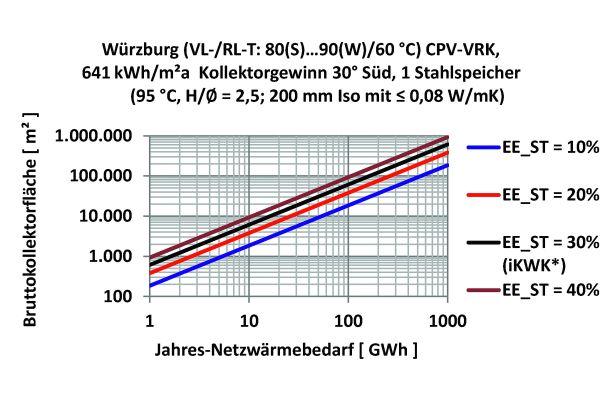 Abb.5a: Kollektorfläche für Netze von 1 bis 1000 GWh/a und EE_ST bis 40 Prozent.