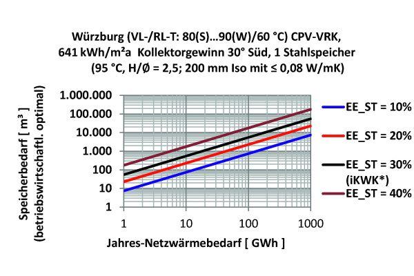 Abb.5: Speichergröße für Netze von 1 bis 1000 GWh/a und EE_ST bis 40 Prozent.