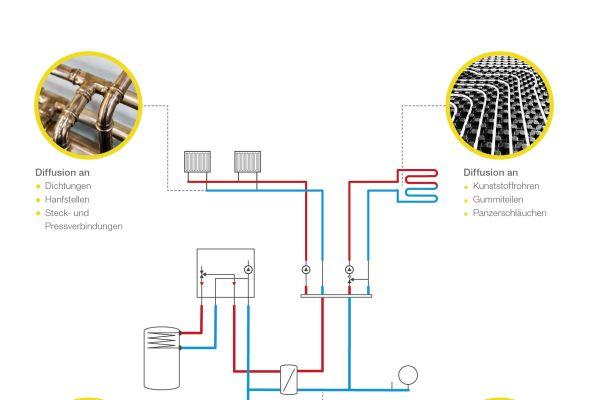 Die Grafik zeigt die Wechselwirkungen in wasserführenden Heiz-Systemen.