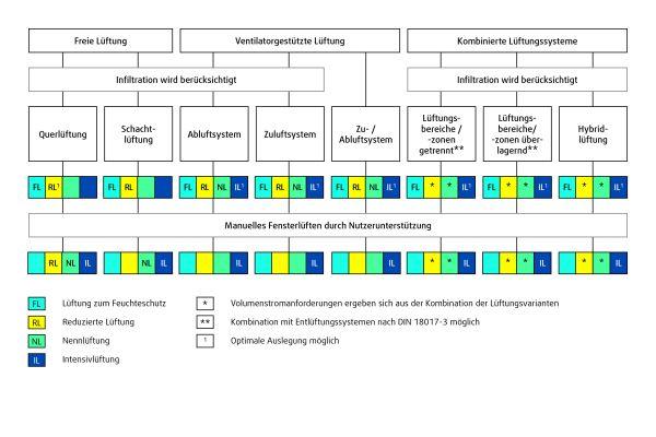 Ein Schema zur Auslegung verschiedener Lüftungssysteme und Lüftungsstufen.