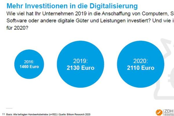 So investieren die Handwerksunternehmen in die Digitalisierung.