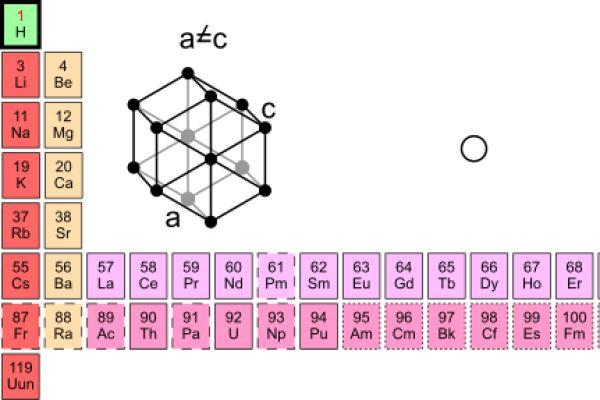 Wirtschaftliche Gründe hemmen Wasserstoff