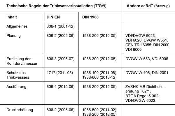 Übersicht TRWI (Auszug).