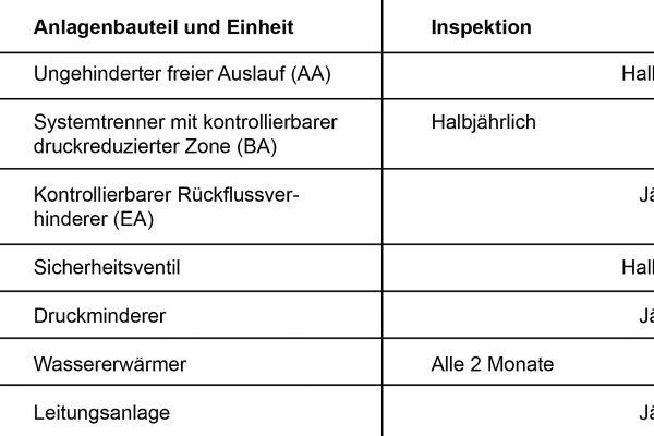 Häufigkeit für die Inspektion und Wartung von Bauteilen laut Tabelle A1 der DIN EN 806-5: 2014-04 (Auszug).