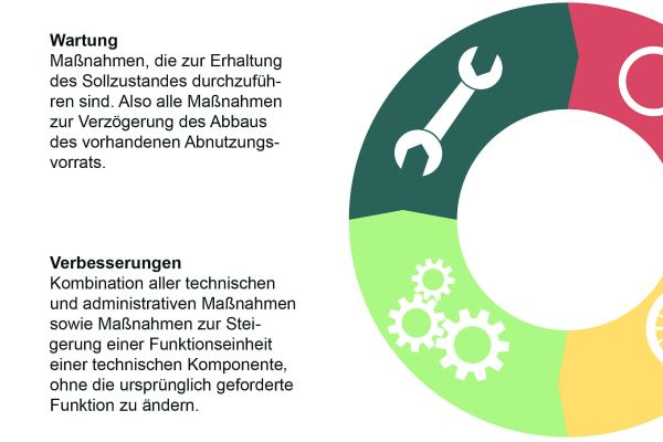 Definition Wartung, Inspektion, Instandsetzung und Verbesserung.