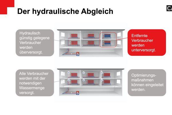 Screenshot eines eLearning-Moduls zum Thema hydraulischer Abgleich.