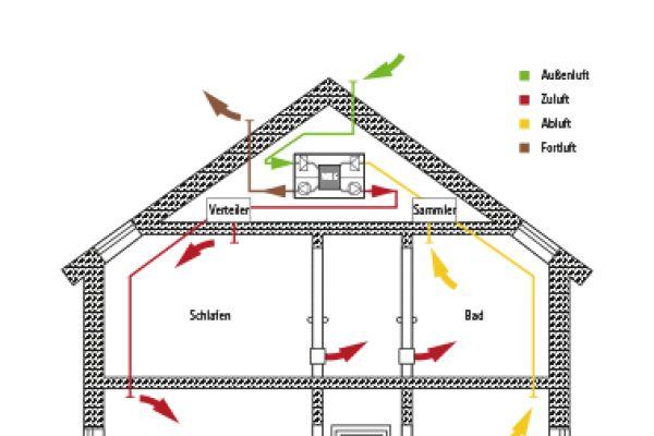 Das Bild zeigt eine Grafik von Wohnraumlüftung in einem Haus von Kermi.