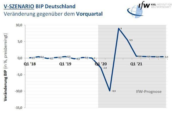 Die Grafik zeigt das BIP in Deutschland.