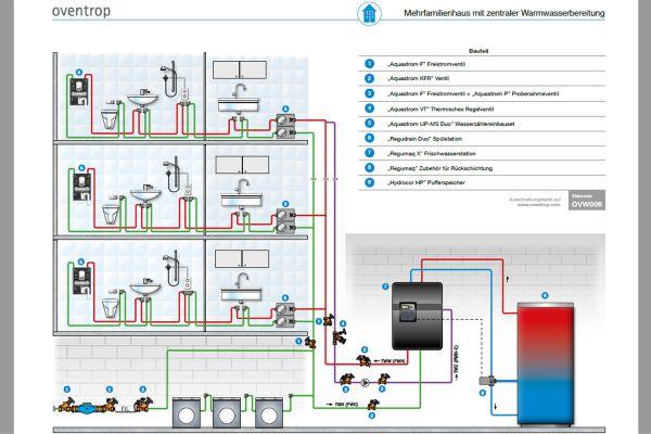 Das Bild zeigt die Grafik eines Mehrfamilienhauses mit zentraler Warmwasserbereitung.
