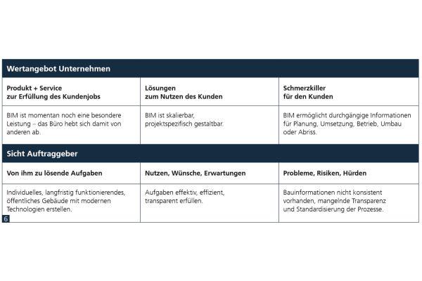 Die Tabelle zeigt ein Beispiel für ein fiktives BIM-Angebot, das zum Kunden passt.