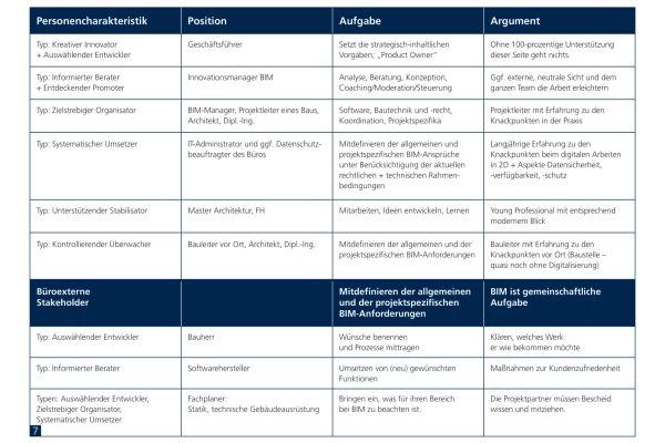 Die Tabelle zeigt die idealtypische Zusammensetzung eines Teams zur BIM-Implementierung und -Anwendung.