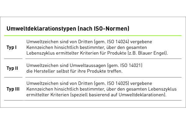 Die Grafik beschreibt die Umweltdeklarationstypen nach ISO-Normen.