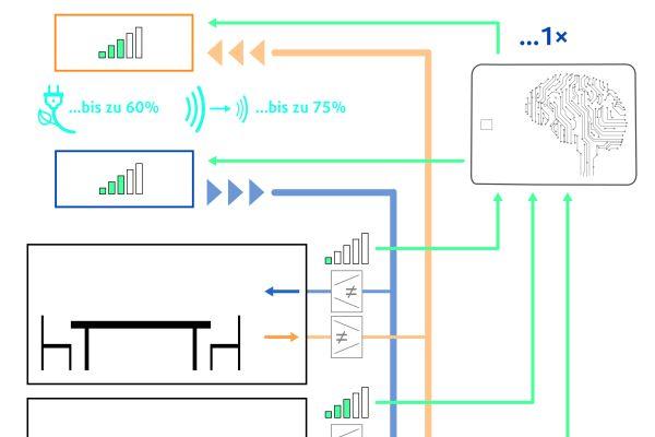 Die Grafik erklärt das EVC-Prinzip.