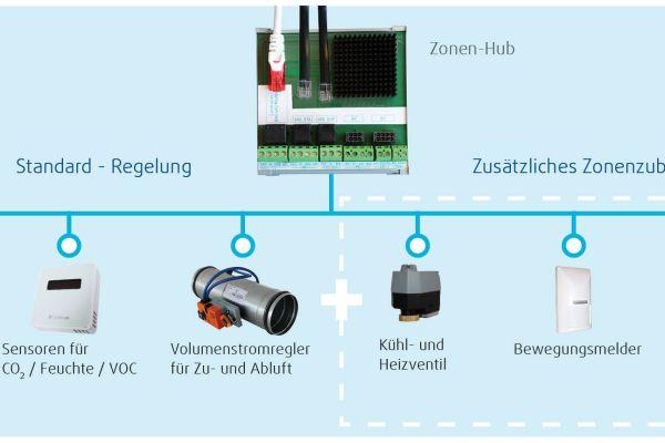 Die Grafik zeigt die Komponenten des EVC-Regelungssystems.