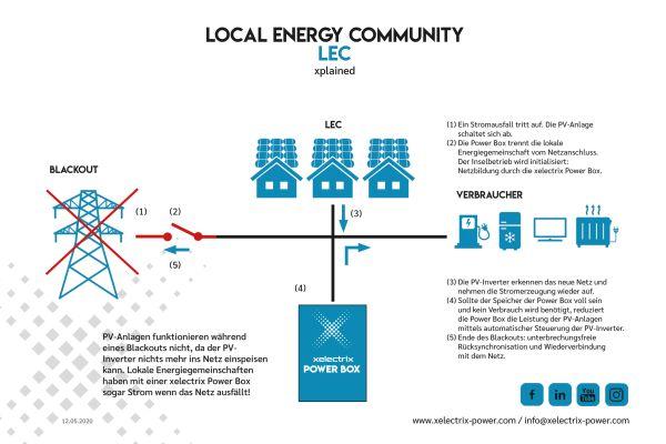 xelectrix Power: Spezialisten für Energieoptimierung und Speicher-Lösungen