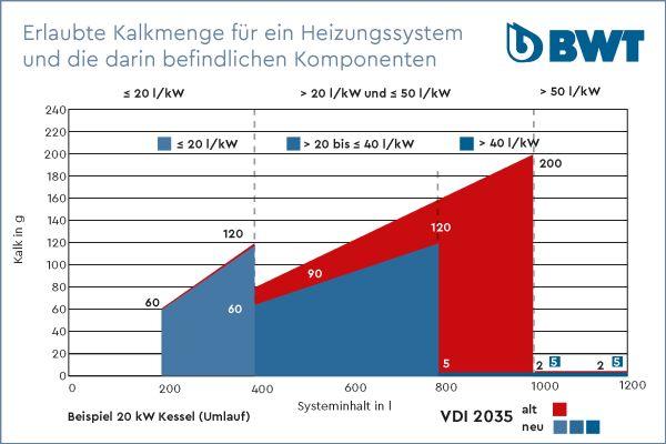 Das Diagramm zeigt die erlaubte Kalkmenge für eine Heizungsanlage laut neuer und  alter VDI 2035.