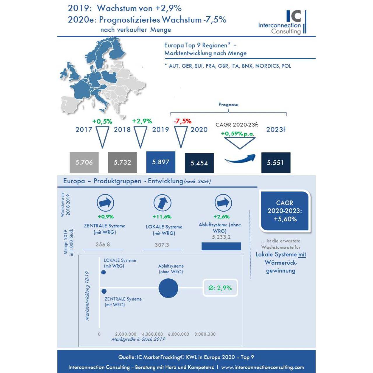 Covid-19 drosselt Wohnraumlüftungsmarkt
