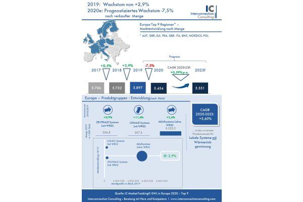 Das Bild zeigt eine Info-Grafik zur Studie.