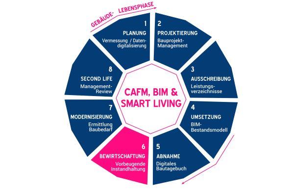 Die Grafik beschreibt die Komponenten von BIM, CAFM und Smart Living näher.