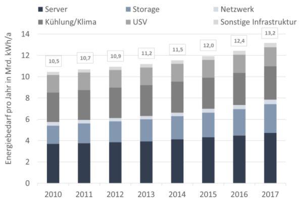 Das Diagramm zeigt die Entwicklung des Energiebedarfs deutscher Rechenzentren von 2010 bis 2017.