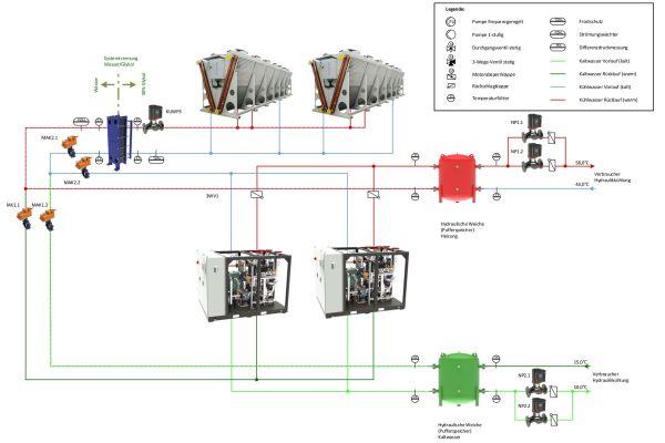 Beispielschema eines Systems zum Heizen und Kühlen mit Wärmepumpe –  mit Abwärmenutzung und freier Kühlung.