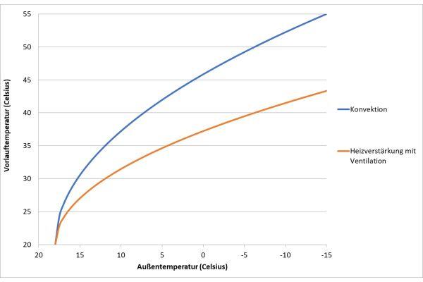 Abb.4: Reduzierung der Vorlauftemperatur durch Ventilation bei unterschiedlichen Außentemperaturen.
