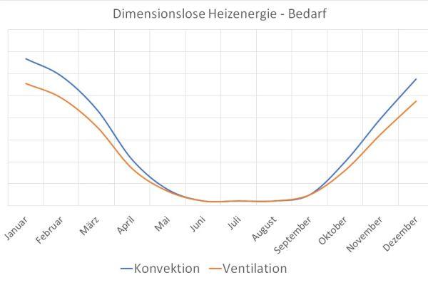 Abb.5: Reduzierung des Heizenergiebedarfs durch Ventilation –  aufsummiert 17 Prozent.