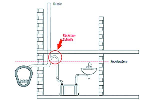 Die Druckleitung sollte immer über eine Rückstauschleife in die Freispiegelentwässerung geführt werden. Wartungsarbeiten werden außerdem vereinfacht, wenn die Kleinhebeanlage zusätzlich mit einem Absperrventil für die Druckleitung installiert wird.