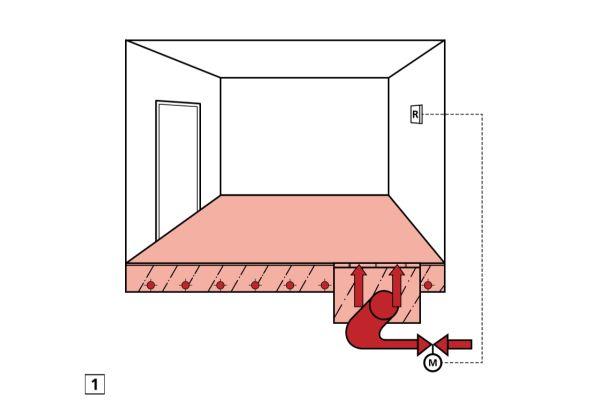 Abb.1: Wärmeleitung aus dem Heizwasser über die Rohroberfläche, den Estrich und den Bodenbelag an die Bodenoberfläche –  die Abstrahlfläche.