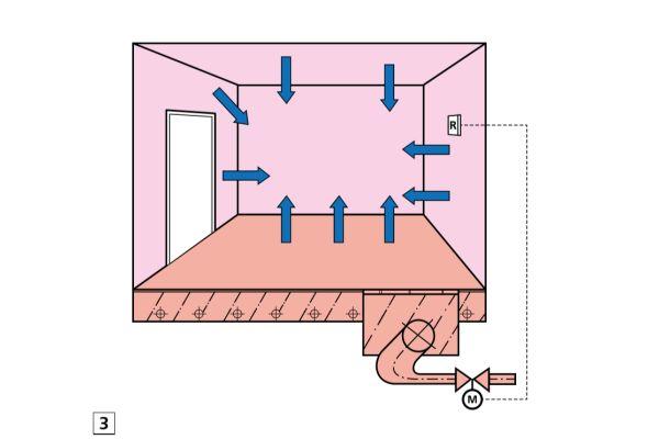 """Abb.3: Alle Raumumschließungsflächen sind nun """"warme Körper"""" und strahlen ihrerseits Heizenergie ab."""