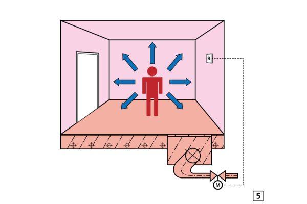Abb.5: Der menschliche Körper gibt Wärme an die kältere Umgebung über Strahlung und Konvektion ab.