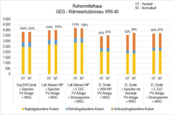 Die Grafik zeigt den Vergleich der Jahresgesamtkosten des untersuchten neu erbauten Reihenmittelhauses für alle sechs Wärmekonzepte.