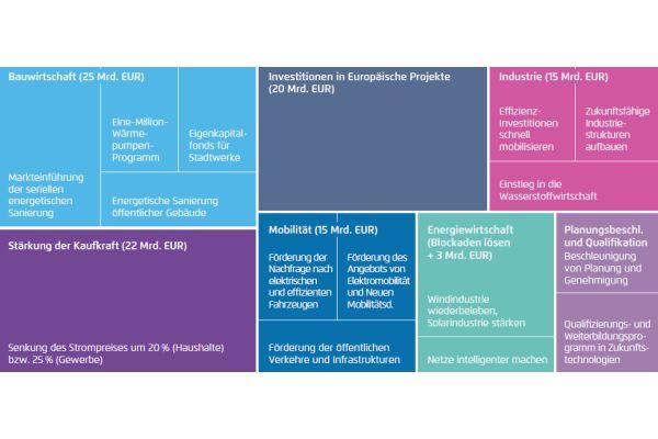 Die von der Agora Energiewende vorgeschlagenen Maßnahmenpakete im Überblick.