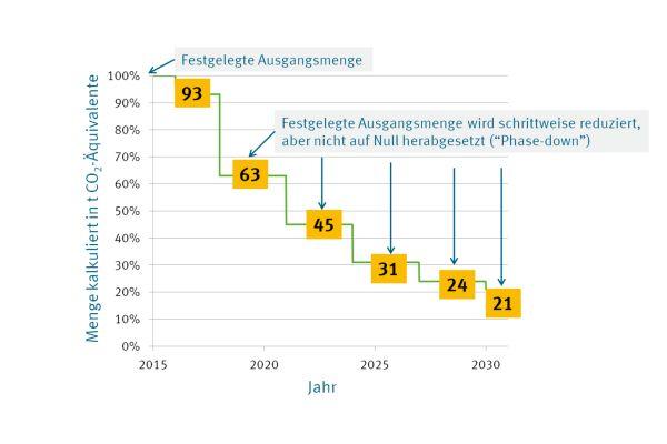 """""""Phase Down""""-Zeitplan der F-Gase-Verordnung: Bis zum Jahr 2030 stehen dem Markt  nur noch 21 Prozent der Ausgangsmenge von 2015 in CO2-Äquivalenten zur Verfügung. Hinzu kommen zusätzliche Verbote, in bestimmten Einsatzgebieten weiterhin HFKW-Kältemittel zu verwenden."""