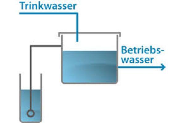 Das Bild zeigt eine Grafik zum Thema Betriebswasser.