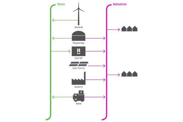Grafik einer multivalenten Wärmeversorgung mit Wärmenetzen durch den Einsatz unterschiedlicher Technologien und eines Mixes aus regional bzw. lokal vorhandenen Energieressourcen.