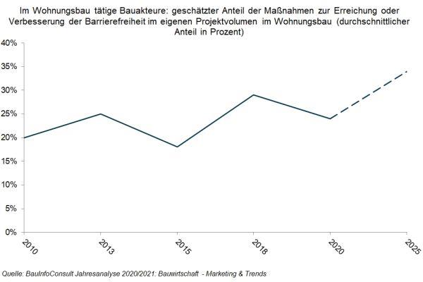 Geht nicht durch die Decke, steigt aber stetig: der Anteil barrierefreier Maßnahmen im Wohnungsbau.
