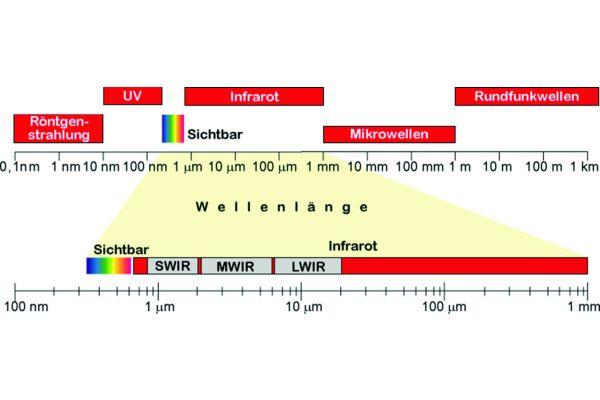 Übersicht über Strahlungsbereiche.