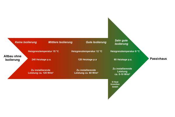 Wärmebedarf von Gebäuden – Einflussfaktoren für das Heizsystem.