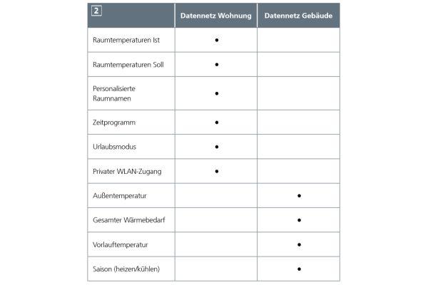 Die Tabelle zeigt, welche Daten im Datennetz Gebäude und im Datennetz Wohnung gespeichert sind.