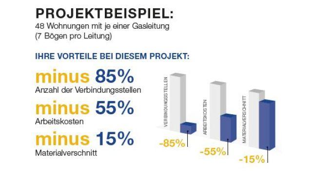 Die Grafik beschreibt Projektbeispiele für Gasinstallationen.
